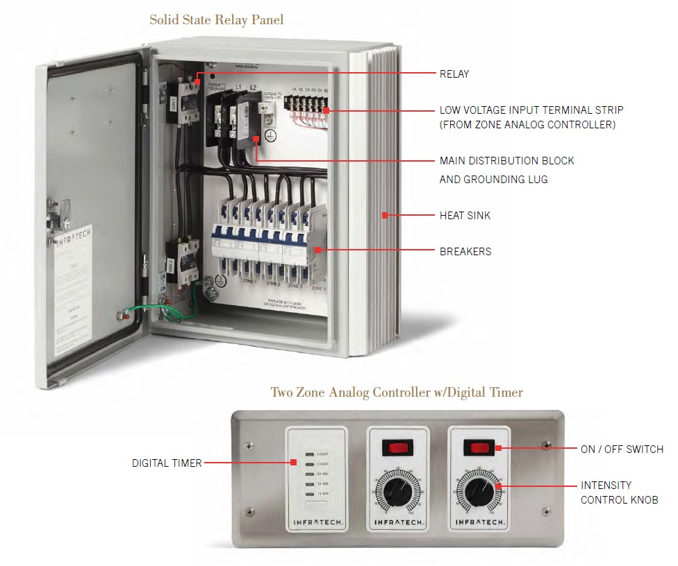 Control and Panel Sample